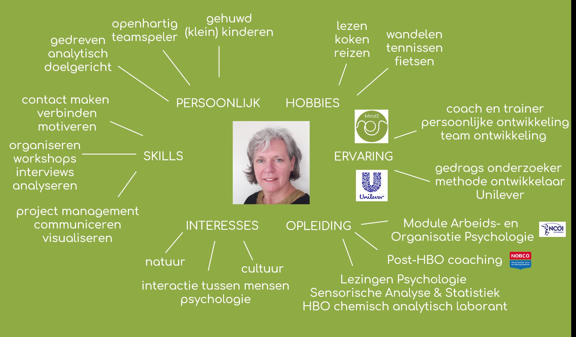 persoonlijke eigenschappen en kennis en opleiding